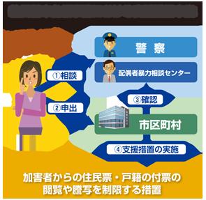 住民基本台帳事務における支援措置申出