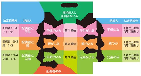 法定相続人の相続順位の図