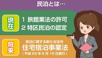 民泊は、旅館業法(簡易宿所)の許可を得ている場合か、特区民泊(大阪市など)として認定を受けている場合に限られます。